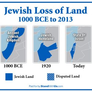 Israel, the Ancestral Land of the Jewish People
